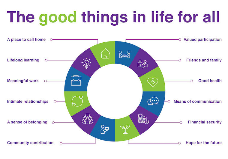 An infographic showing some of the good things in life